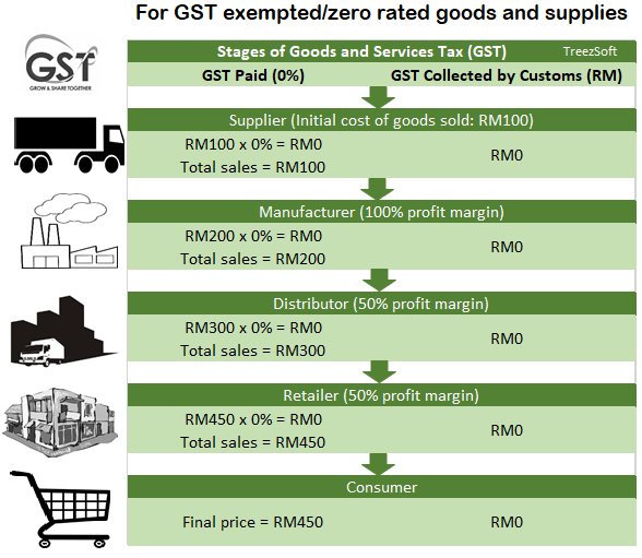 Gst What Is Happening To Taxes In Malaysia Gst Vs Sst Treezsoft Blog